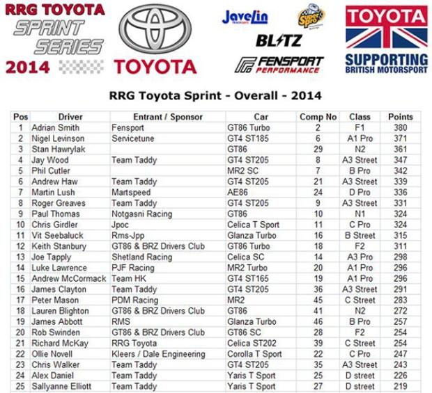 Fensport GT86R TSS Champions 2014 2