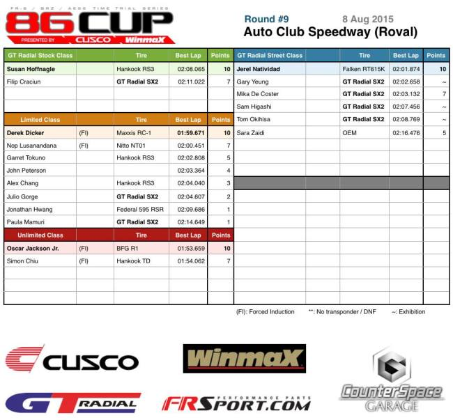 86Cup Round 9